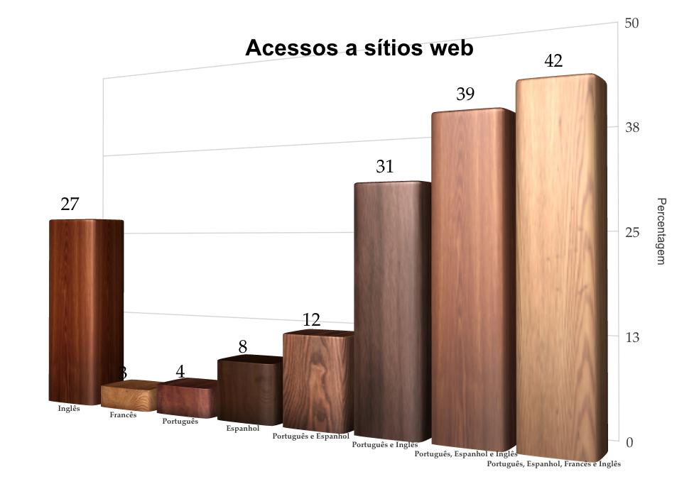 Acessos a sítios Web