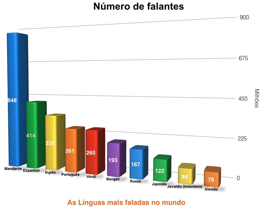As línguas mais faladas no Mundo