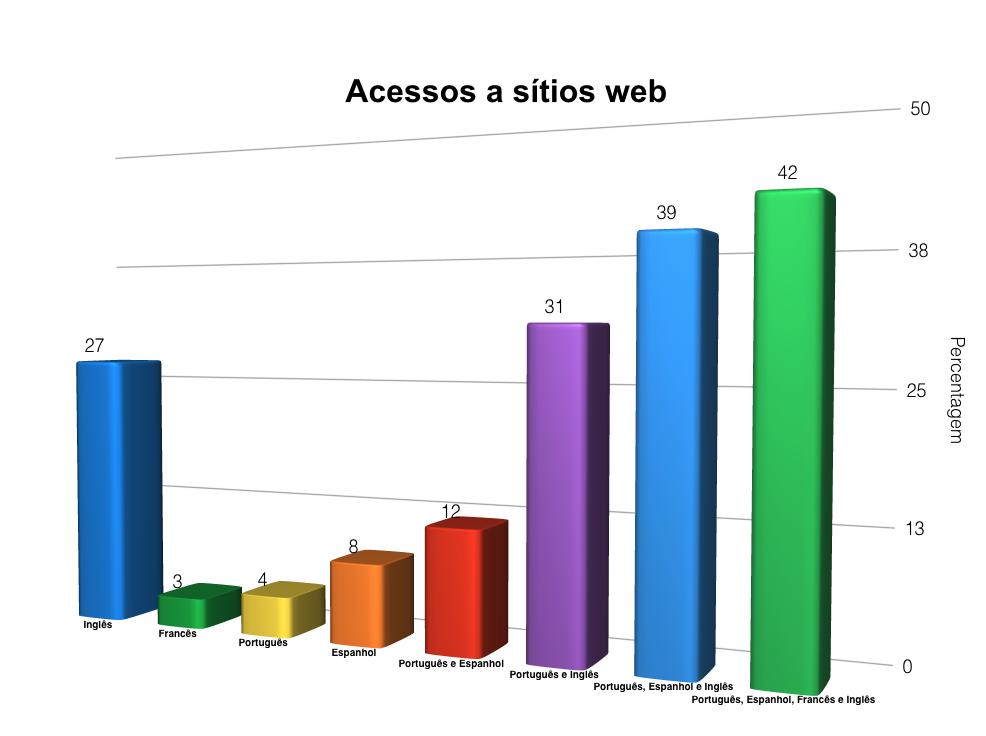 Acessos a sítios Web (cores)