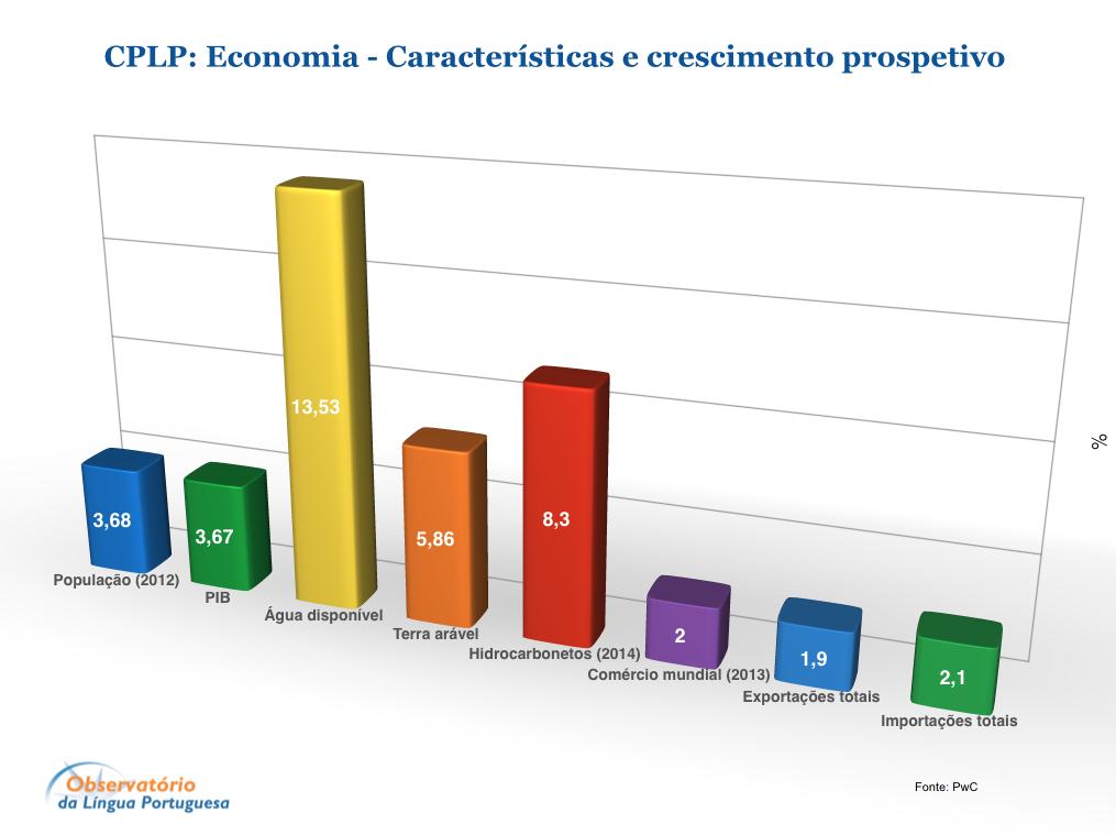CPLP: Economia - Características e crescimento prospetivo