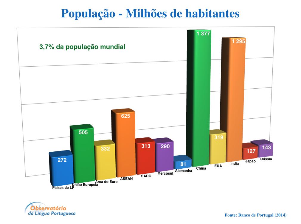 População. Dados comparativos