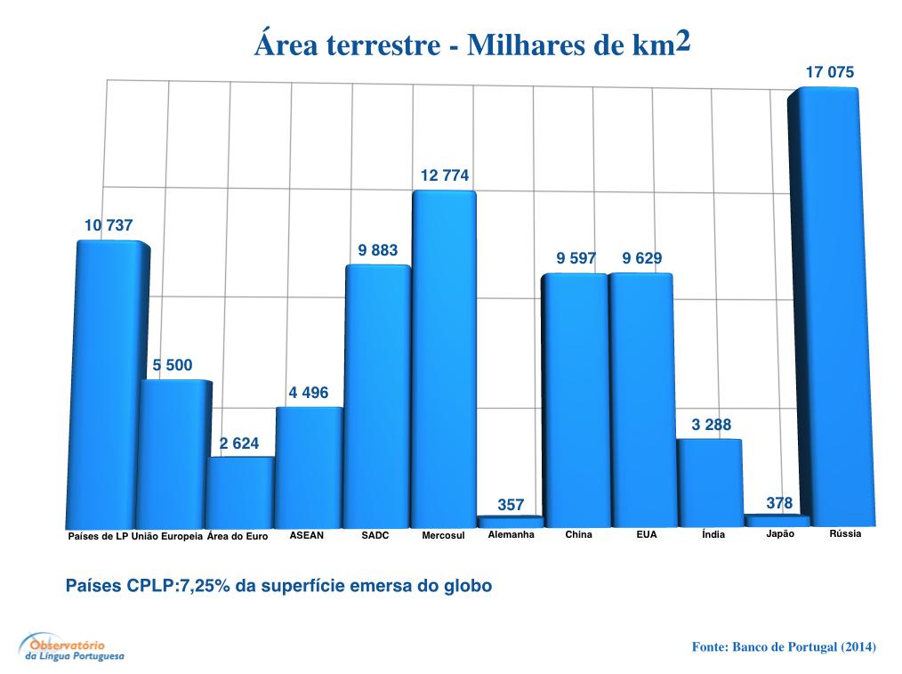 Área terrestre - Milhares de km2