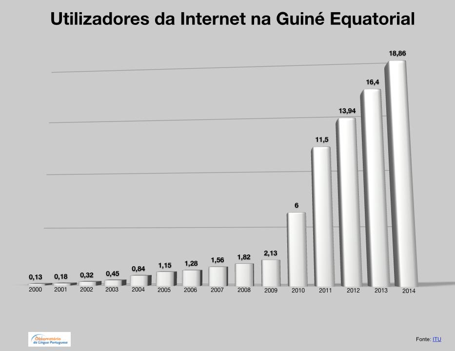 Internet na Guine Equatorial