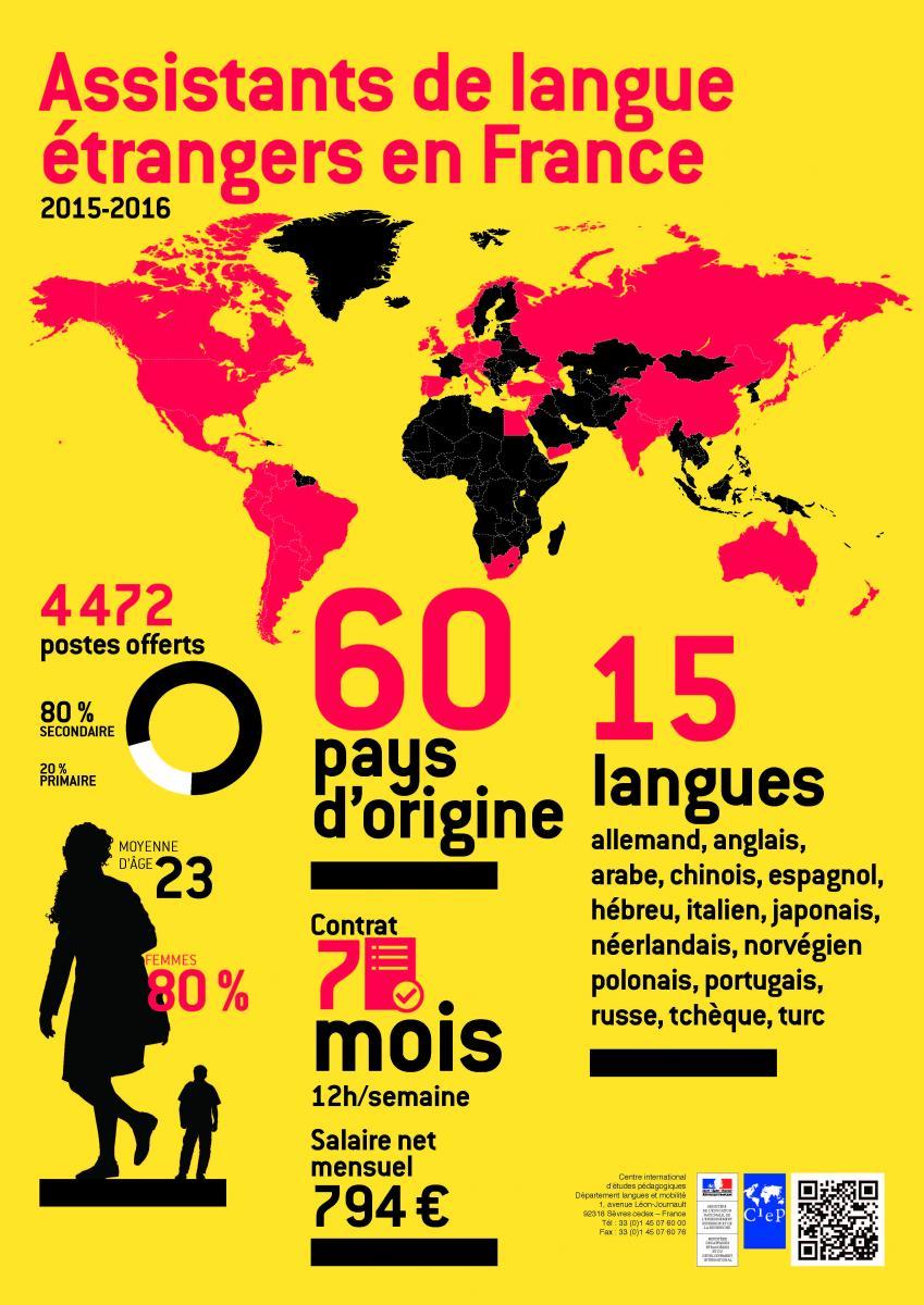 Assistente de português em França
