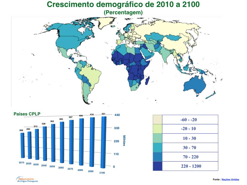 Crescimento Demografico