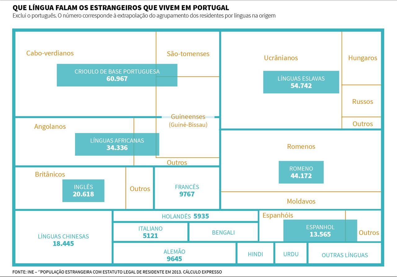 falantes de outros idiomas em Portugal