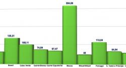 Telemóveis nos países da CPLP por cada 100 habitantes (2013)