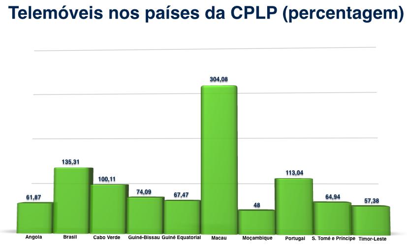 Telemóveis nos países da CPLP (2013)