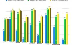 Taxas de alfabetização nos países da CPLP