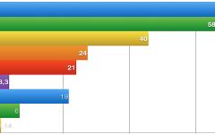 Utilizadores da internet nos países CPLP (2000 a 2014)