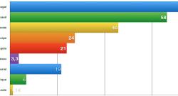 Utilizadores da Internet anos (700)