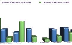 Países CPLP: Despesa pública