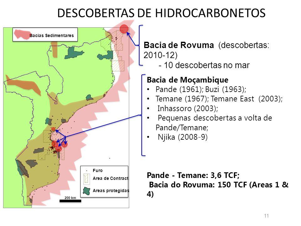 Hidrocarbonetos em Moçambique