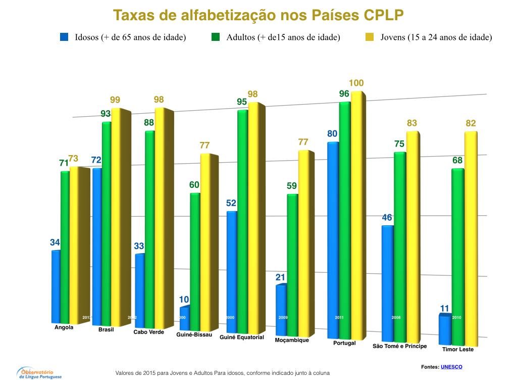 Literacia nos países da CPLP.003