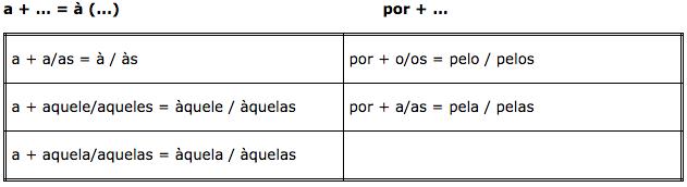 Contraçoes a+ e por+