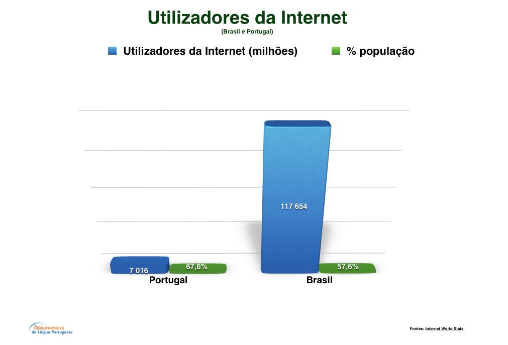 Utilizadores da Internet Portugal e Brasil