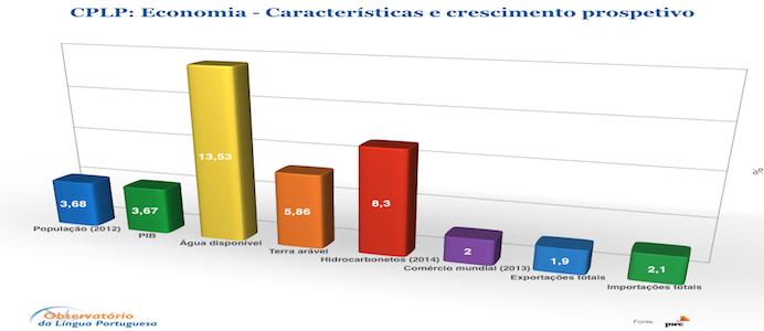Economia paises CPLP