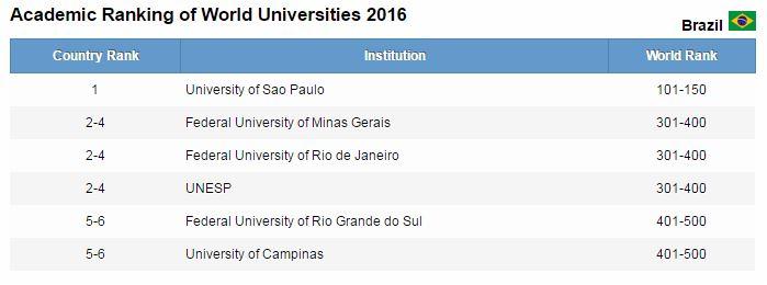 ranking brasil universidades