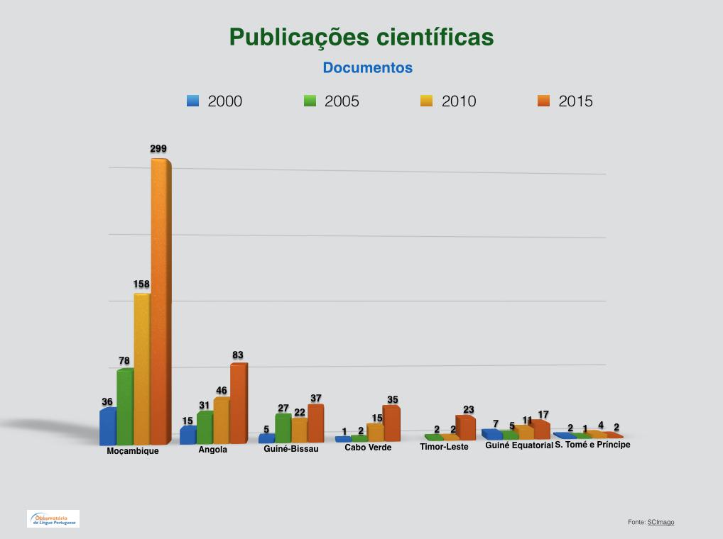 publicac%cc%a7o%cc%83es-cientificas-palop-e-timor