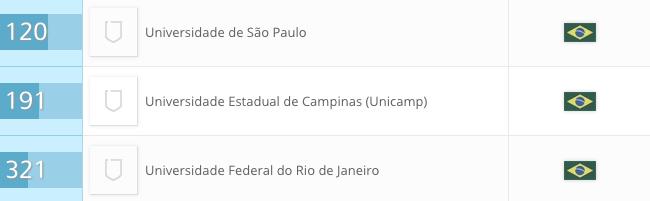 Ranking universidades brasileiras