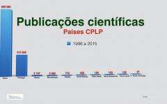 Publicações científicas em países CPLP