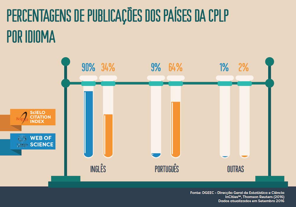 percentagem-de-public