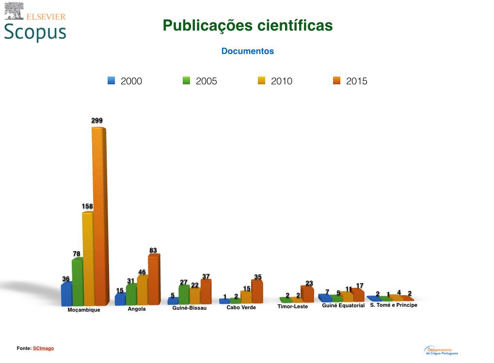 Publicacoes cientificas PALOP e Timor Leste Scopus