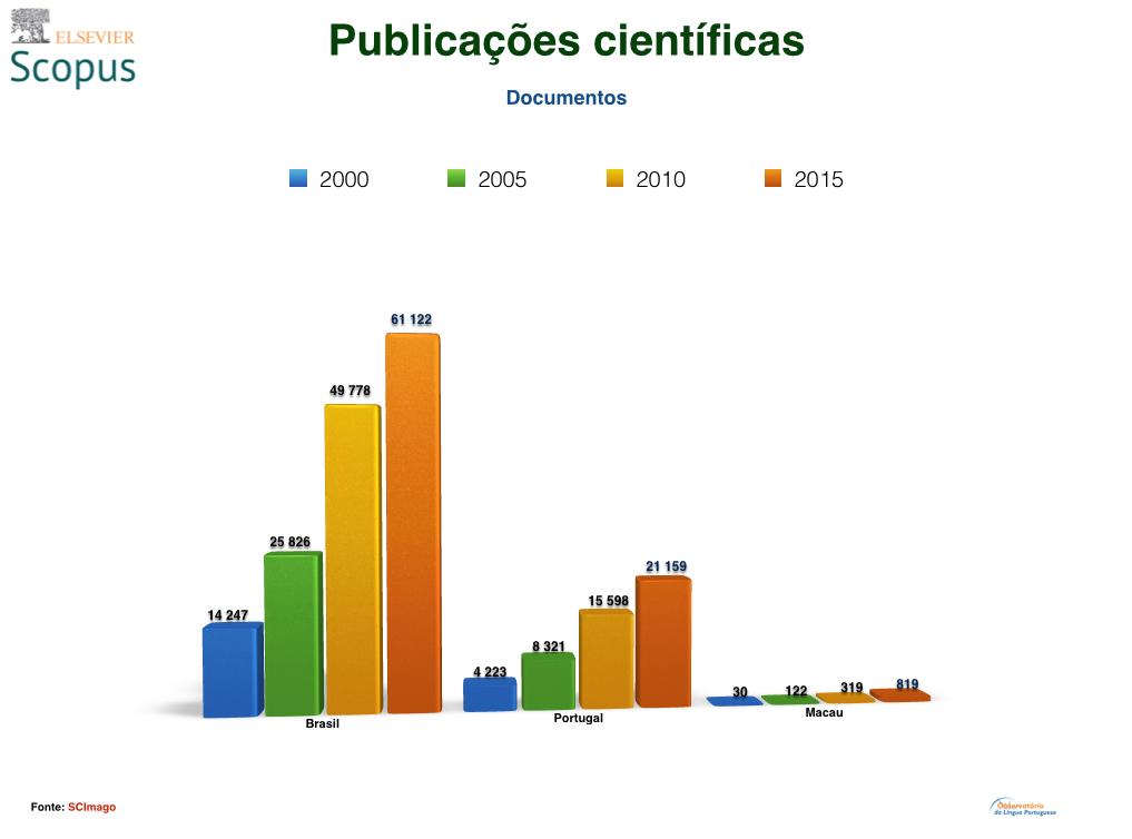 Publicacoes cientificas Scopus Portugal Brasil e Timor
