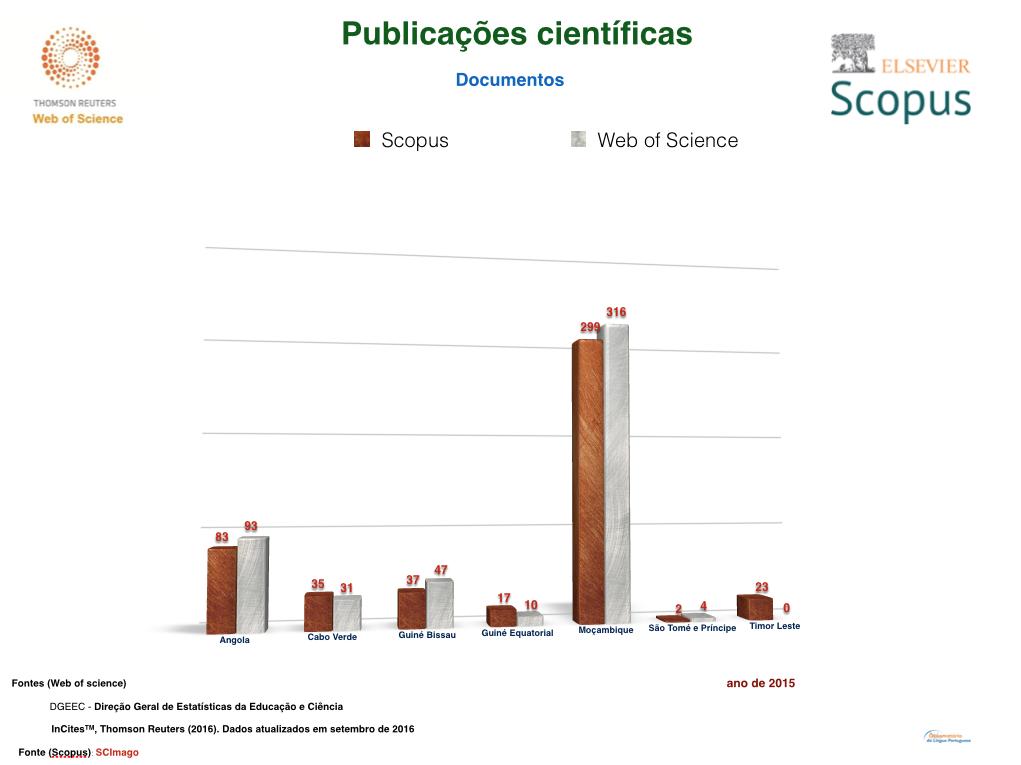 scopus-e-web-of-science-palop-e-timor