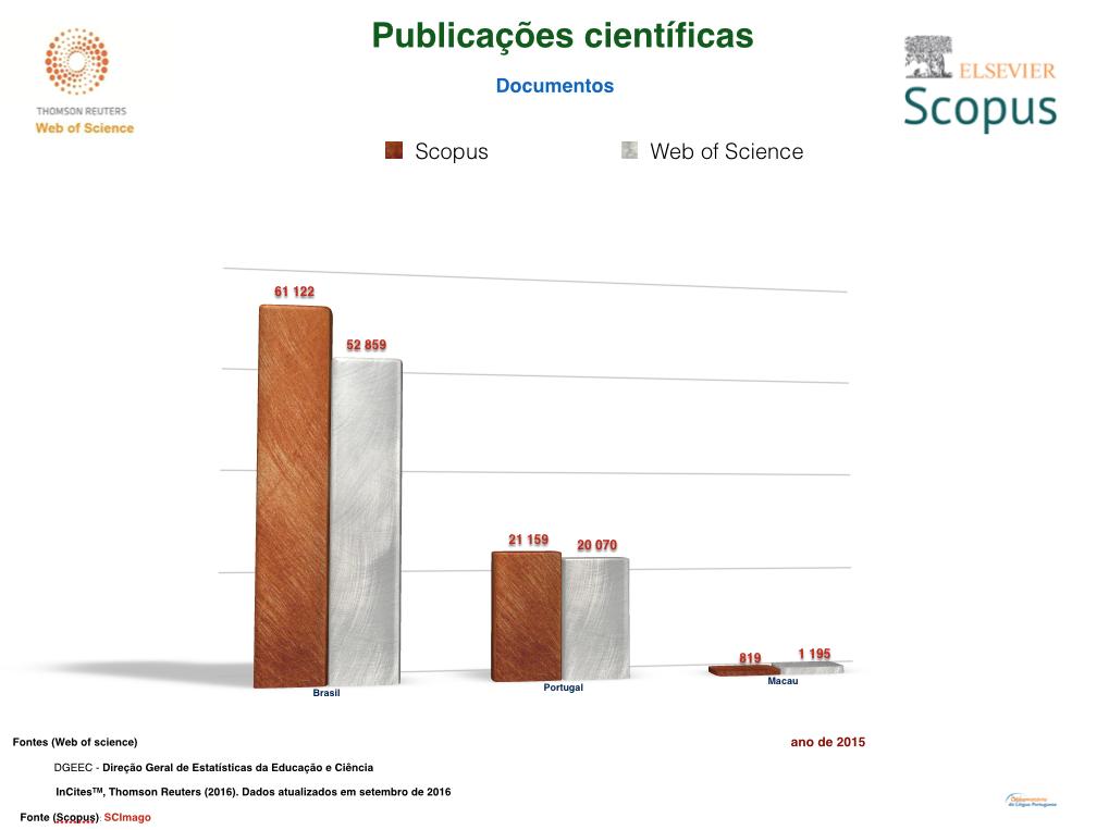 scopus-e-web-of-science-port-brasil-e-macau
