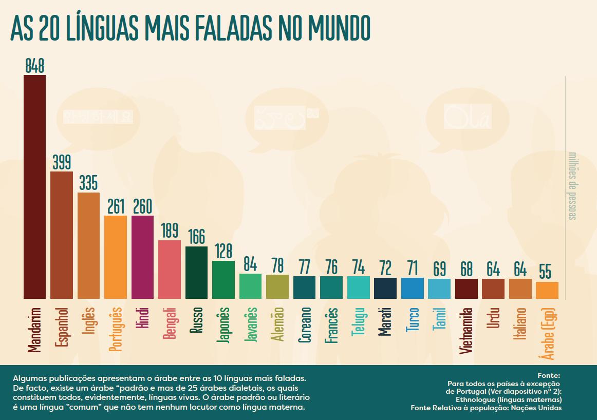 20-linguas-mais-faladas