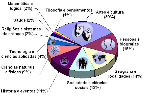 conteudo_da_wikipedia_por_assunto