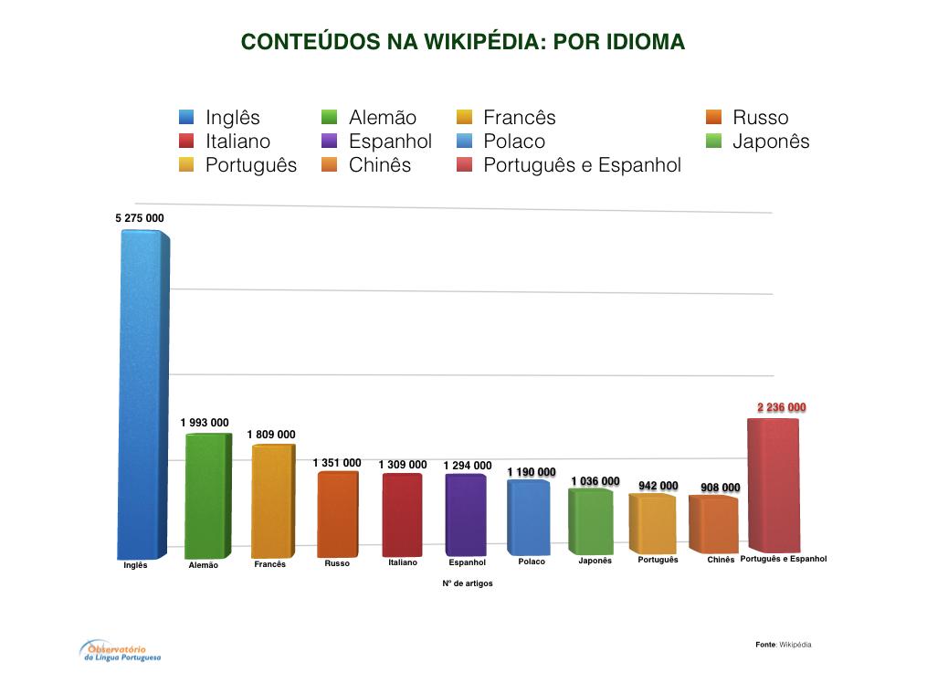 wikipedia-conteudos