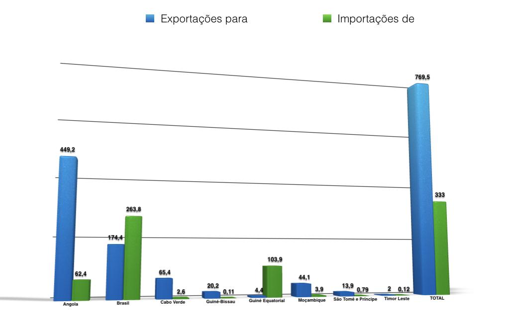 Exportações e importações para países da CPLP