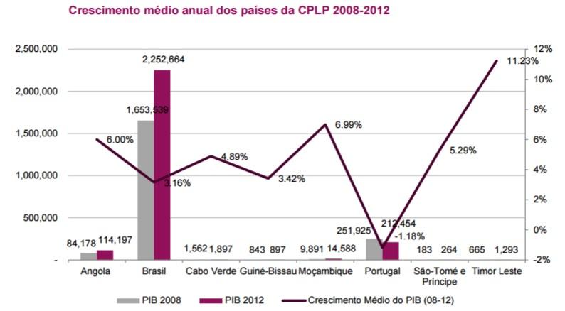 Crescimento médio anual dos paises da cplp 2008-2012