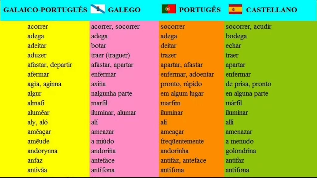 Galaico-português, Galego, Português e Castelhano