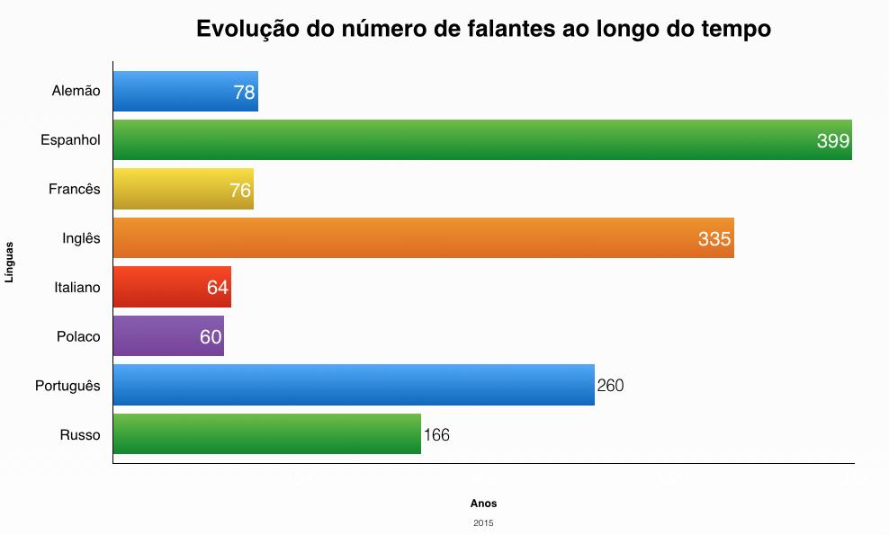 Evolução da Língua Portuguesa através dos tempos