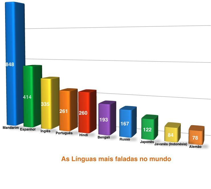 As 10 Línguas mais faladas no Mundo