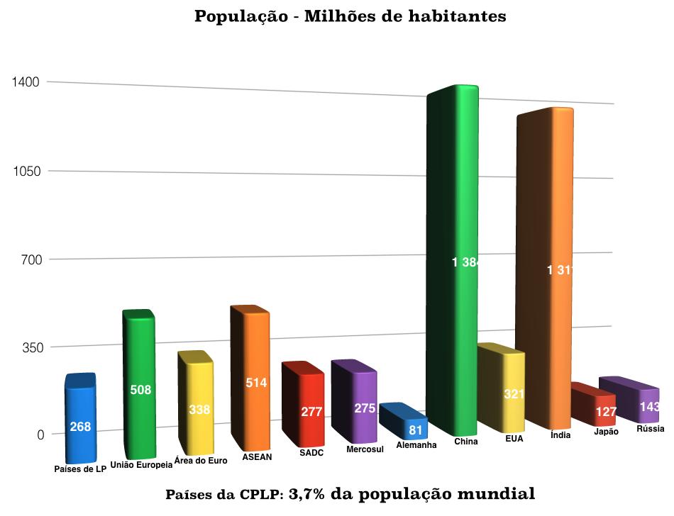 População - Milhões de habitantes