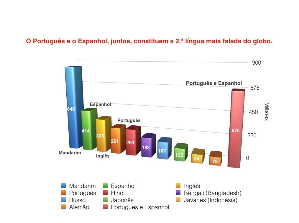 Falantes de Português e de Espanhol