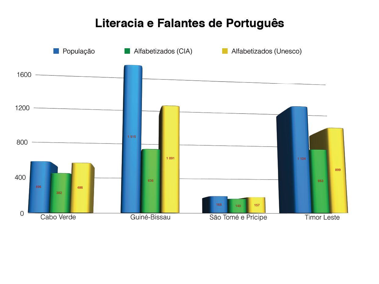 Taxas de alfabetização, segundo estimativas da CIA e da UNESCO.