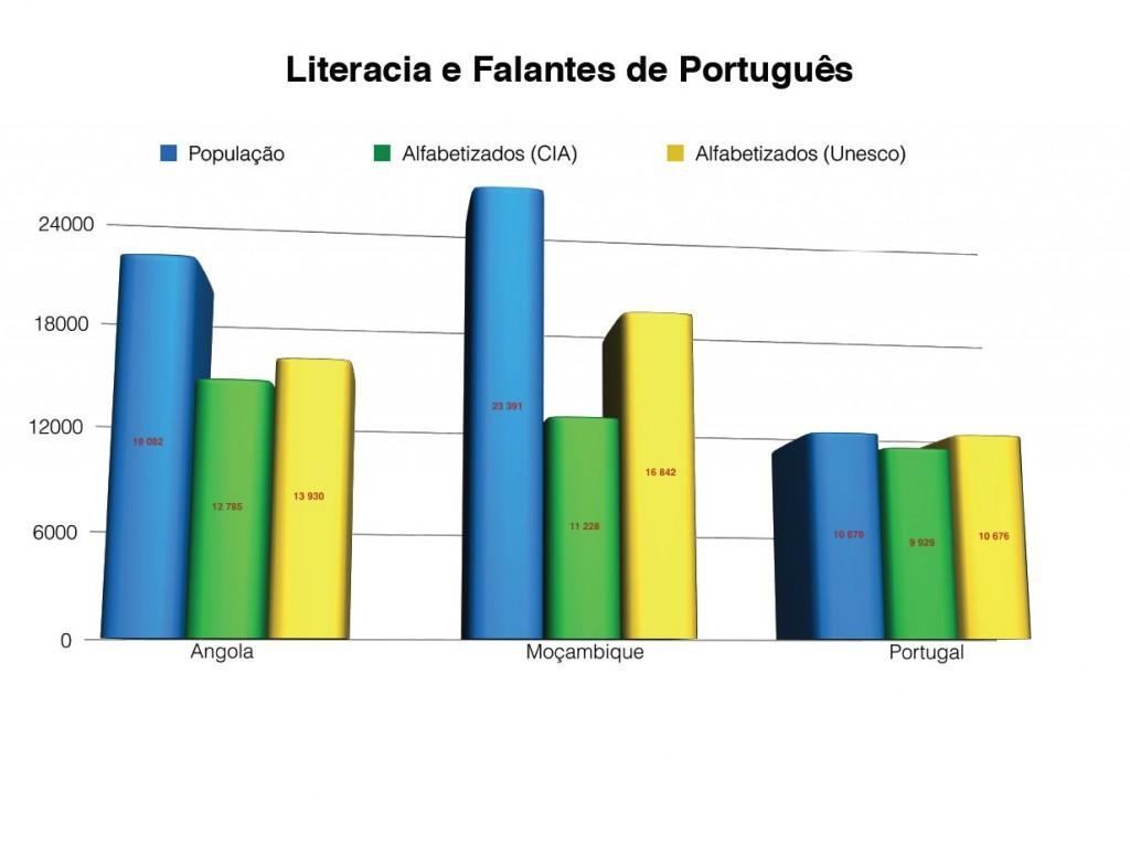 Literacia e Falantes de Português (2)