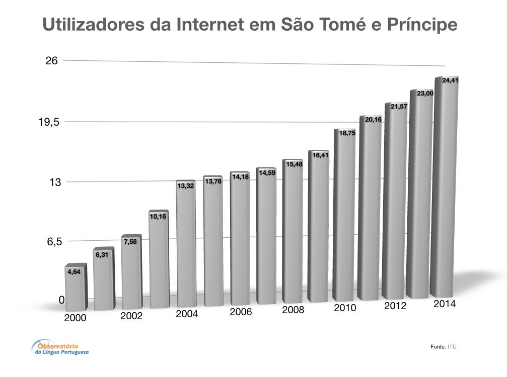 Utilizadores da Internet em São Tomé e Príncipe