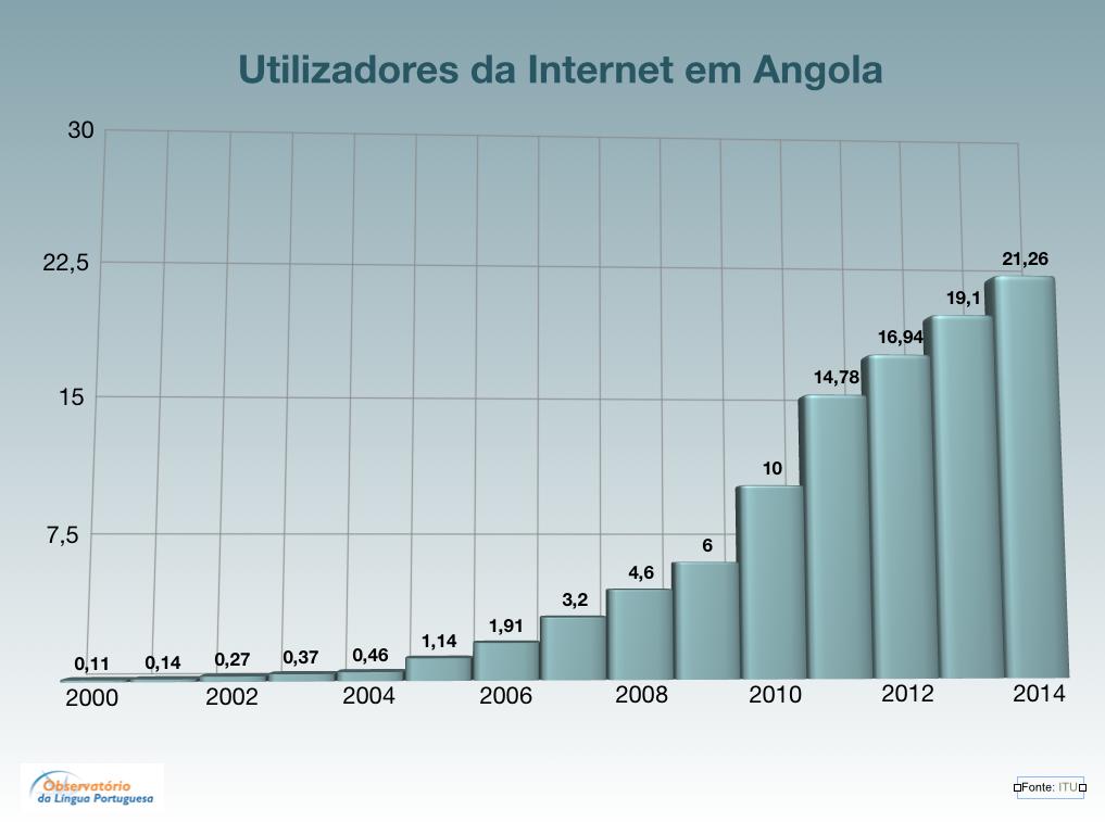 Utilizadores da Internet em Angola