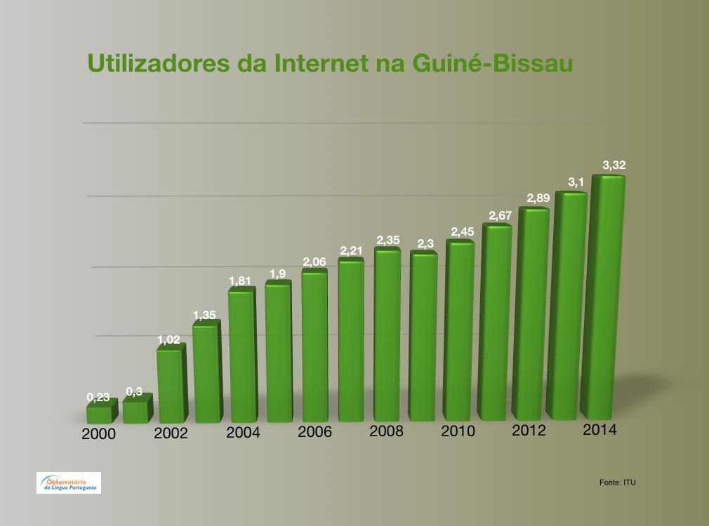 Utilizadores da Internet na Guiné-Bissau