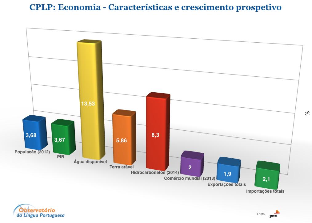 Características e crescimento prospetivo da Economia na CPLP