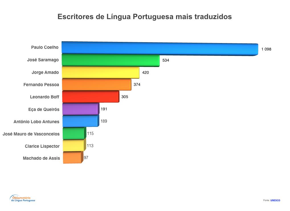 escritores-de-lp-mais-traduzidos