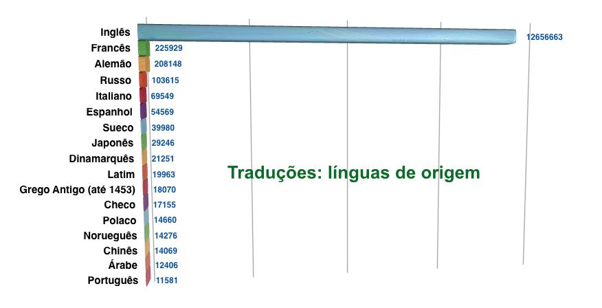 Traduções: idioma a partir do qual se traduz