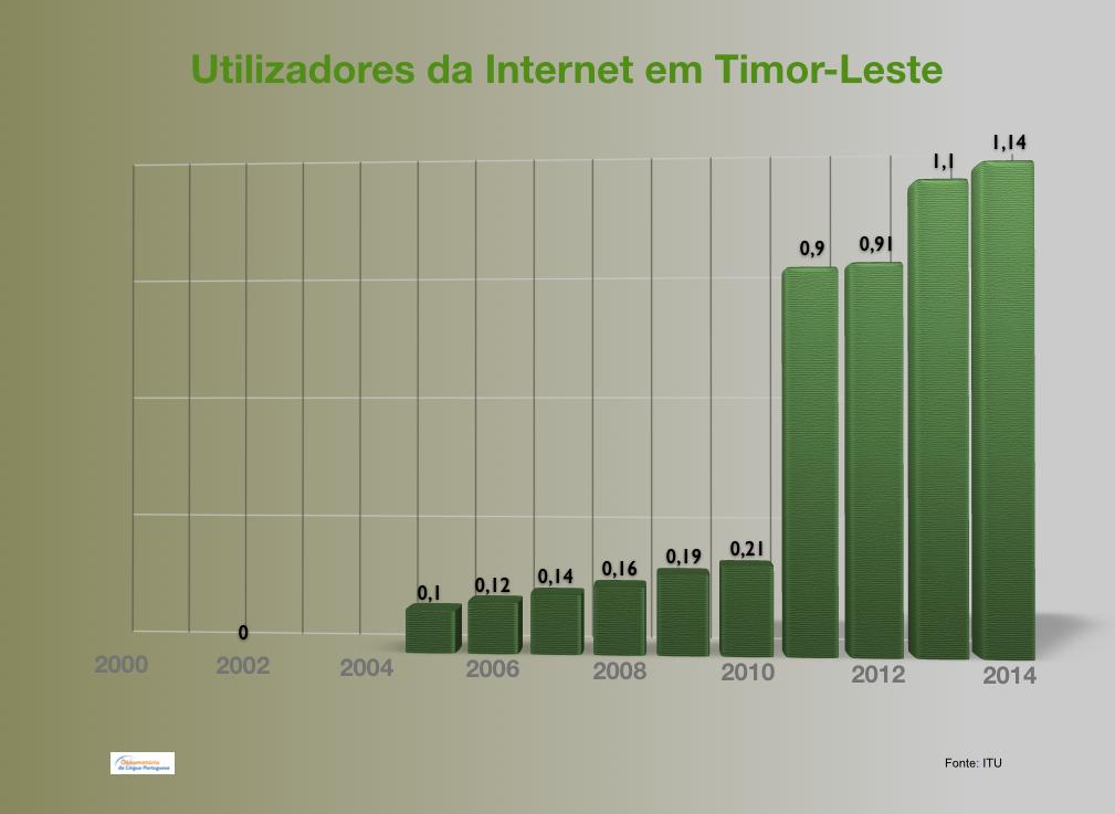 Utilizadores da Internet em Timor-Leste