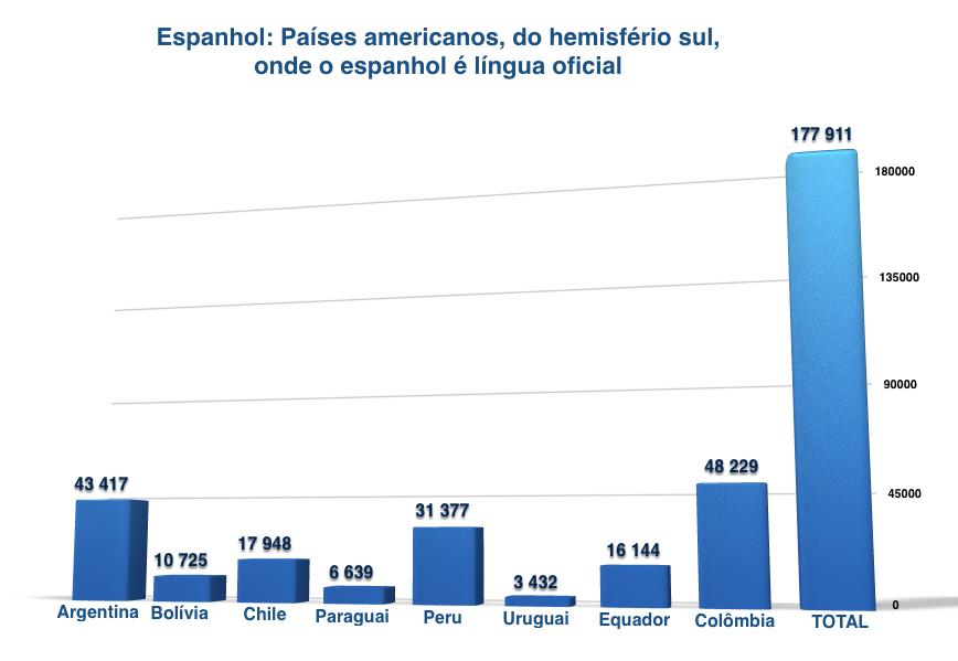 Países americanos, do hemisfério sul, onde o espanhol é língua oficial